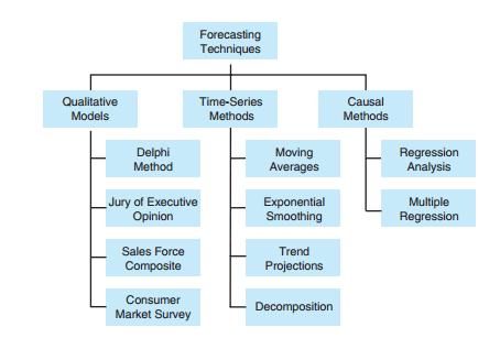 Các phương pháp dự báo trong kinh tế